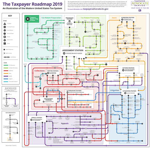 """The IRS Taxpayer Advocate has released a """"Subway Map"""""""