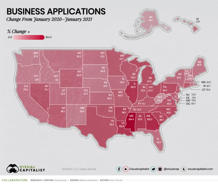 Mississippi leads in new business applications nationwide in 2021
