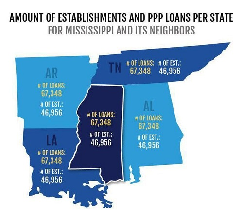 Loans increasing: How PPP changes are opening the door for more Mississippi businesses