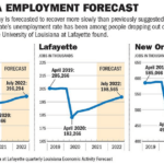 Louisiana's economy is not growing as expected, here's how employers are coping